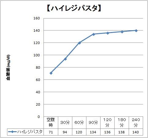 血糖値グラフ ハイレジパスタ